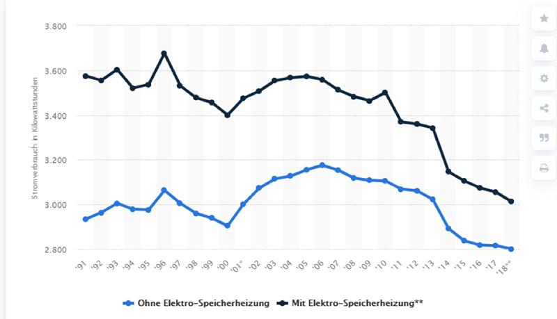 Entwicklung Stromverbrauch privater Haushalte in der Zeit zwischen 1991 und 2018